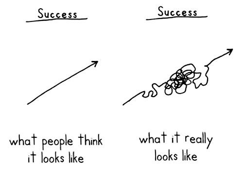 success vs. failure(2)