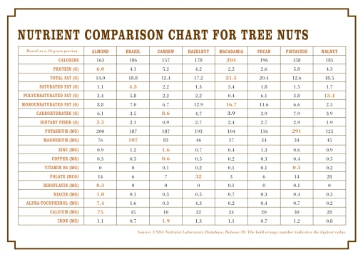 nutrient-comparison-chart_asia